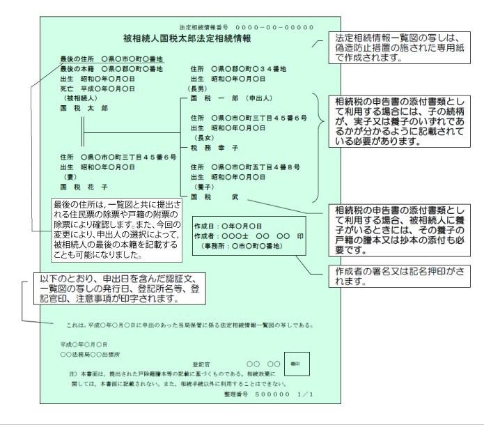 法定相続情報一覧図.jpg